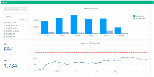 CAS Insights visibility analytics financial dashboard