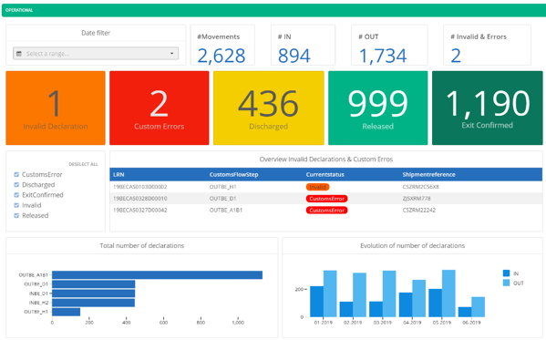 CAS Insights visibility analytics operational dashboard
