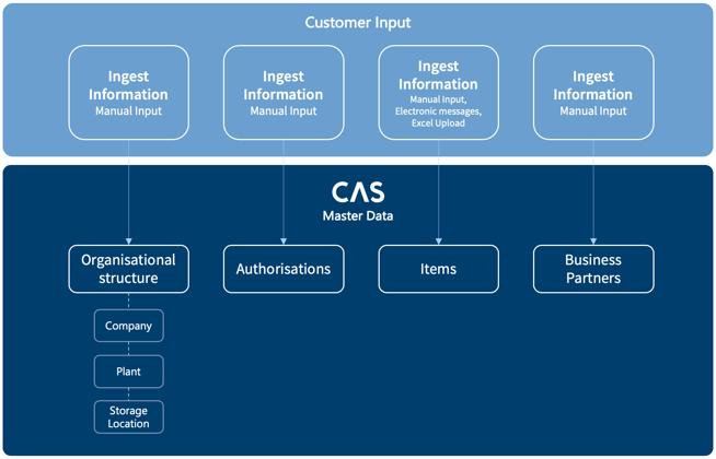 CAS-Master-Data