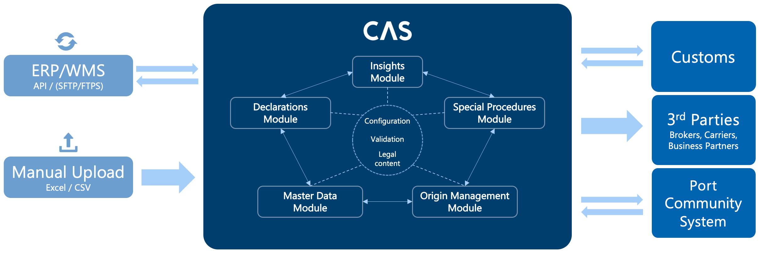 Declarations CAS