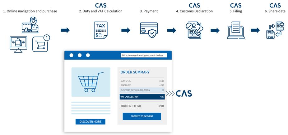 Ecom VAT Calculation Visual_v2