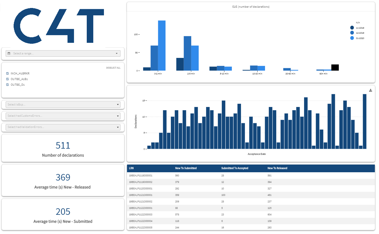Insights_performance dashboard