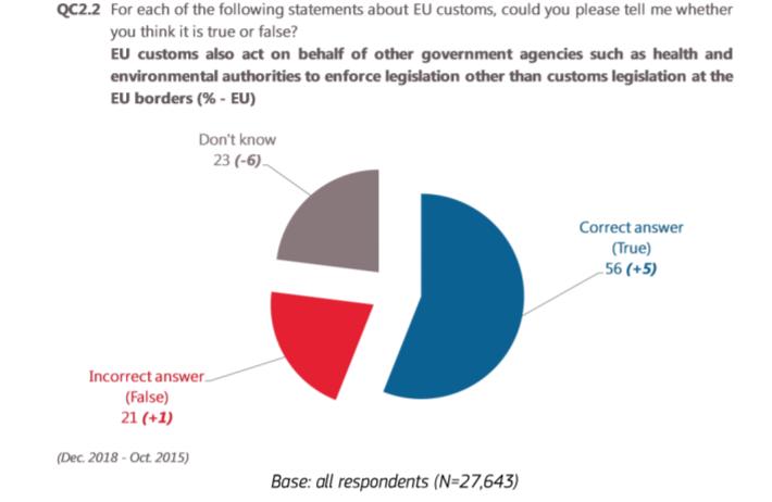 EU customs metrics